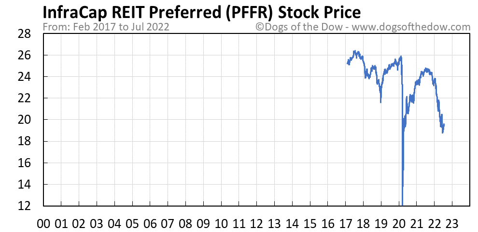 PFFR stock price chart