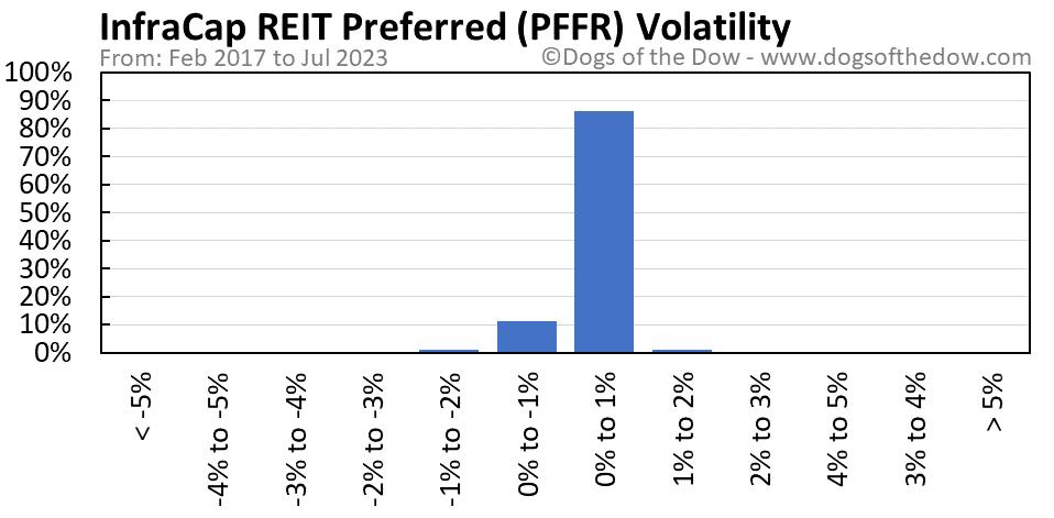 PFFR volatility chart