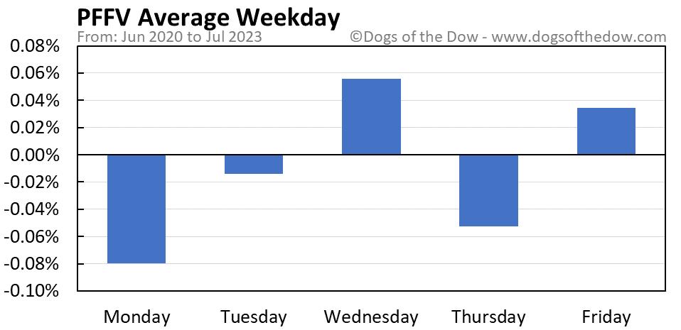 PFFV average weekday chart