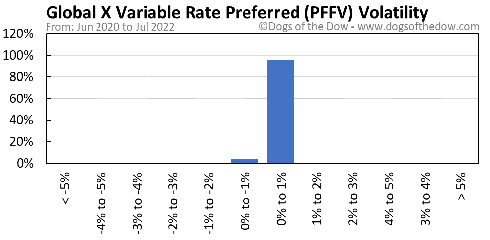 PFFV volatility chart