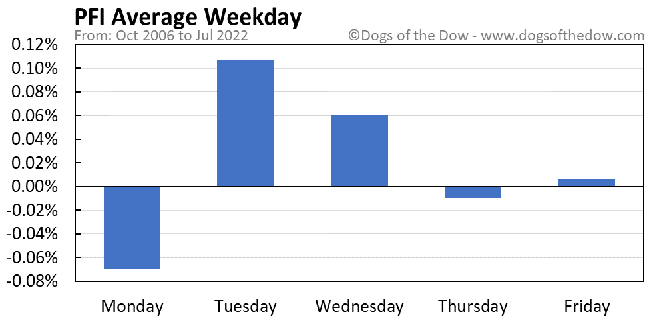 PFI average weekday chart