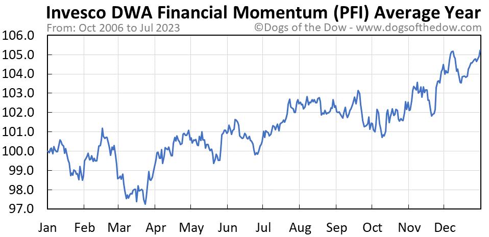 PFI average year chart