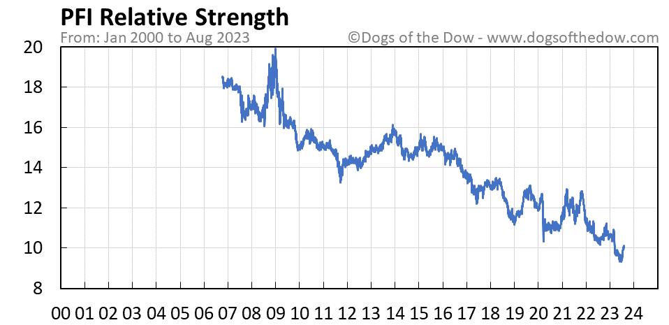 PFI relative strength chart