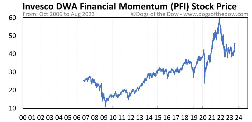 PFI stock price chart