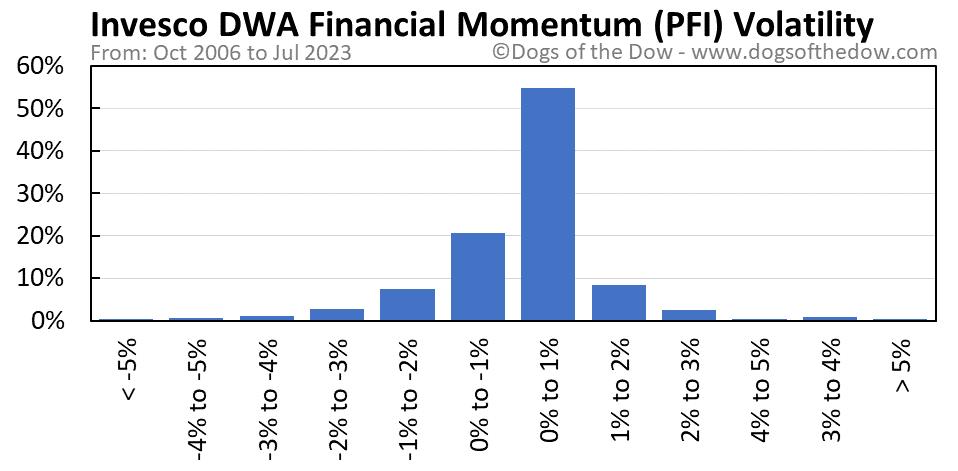 PFI volatility chart