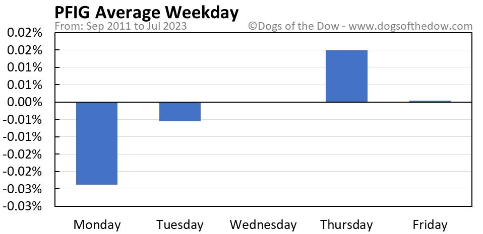 PFIG average weekday chart
