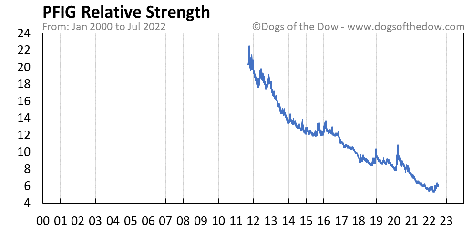 PFIG relative strength chart
