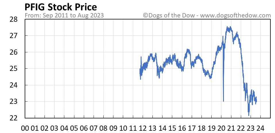 PFIG stock price chart