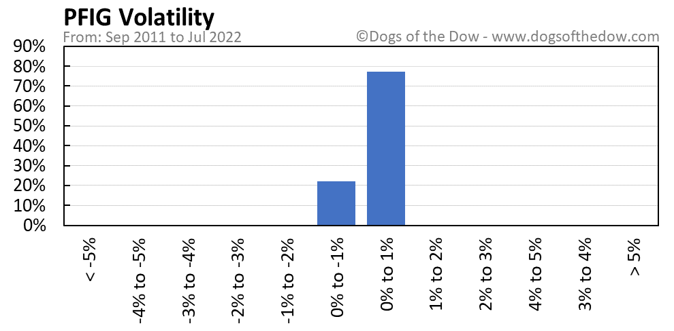 PFIG volatility chart