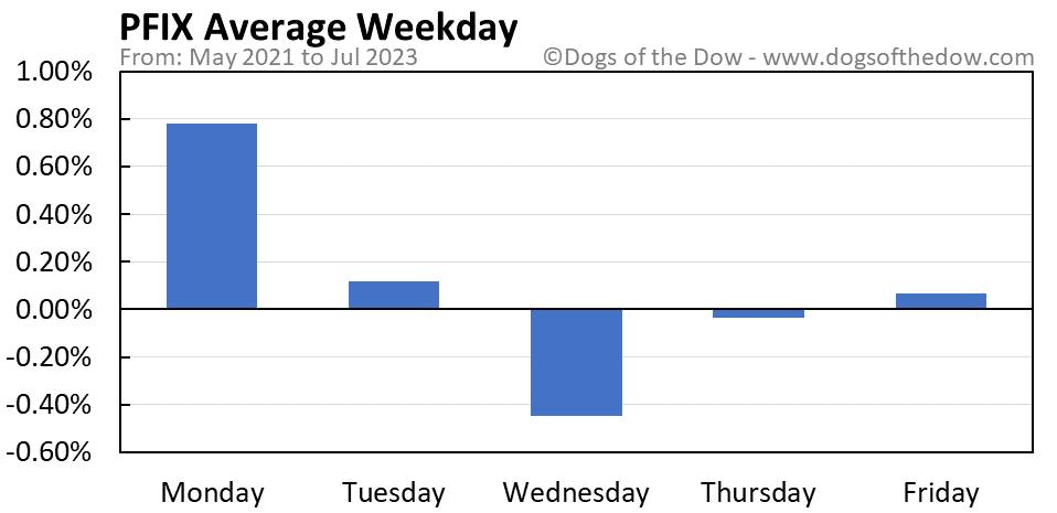 PFIX average weekday chart
