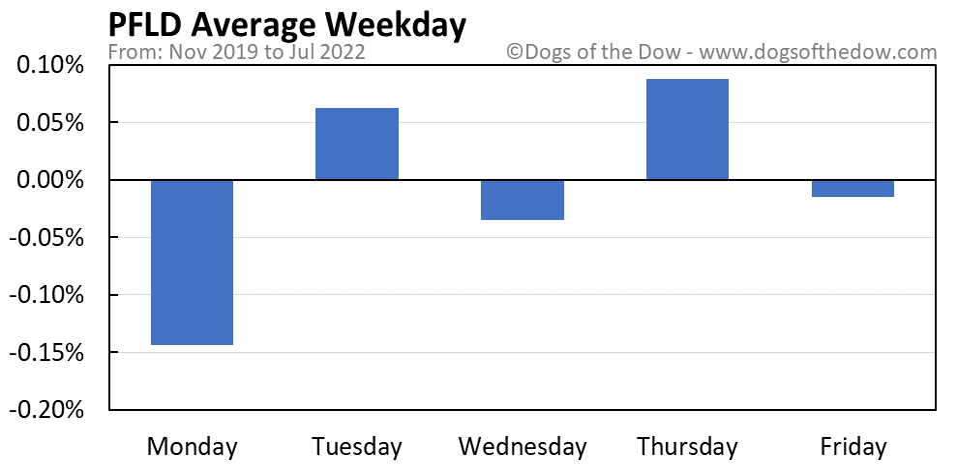 PFLD average weekday chart