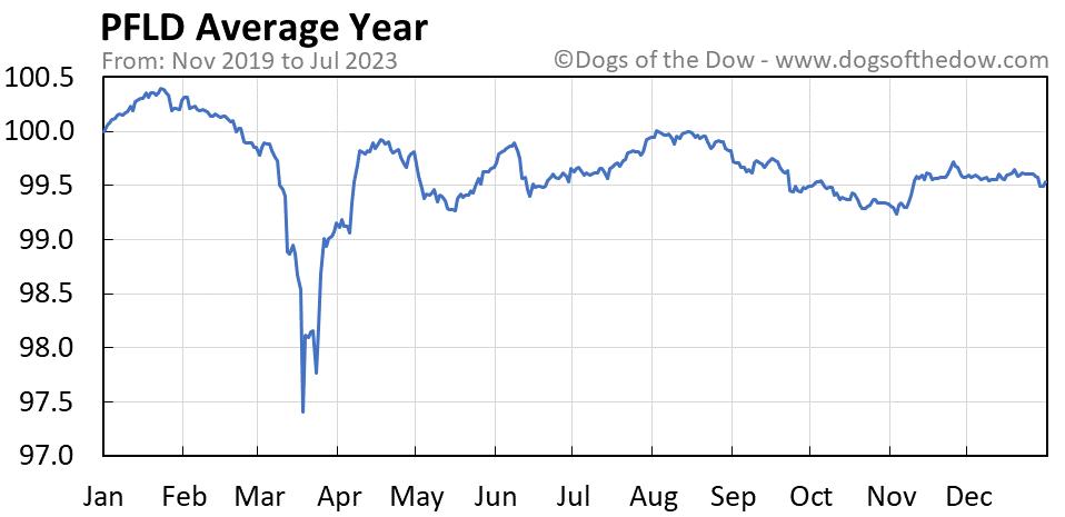 PFLD average year chart
