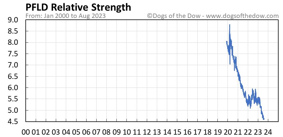 PFLD relative strength chart