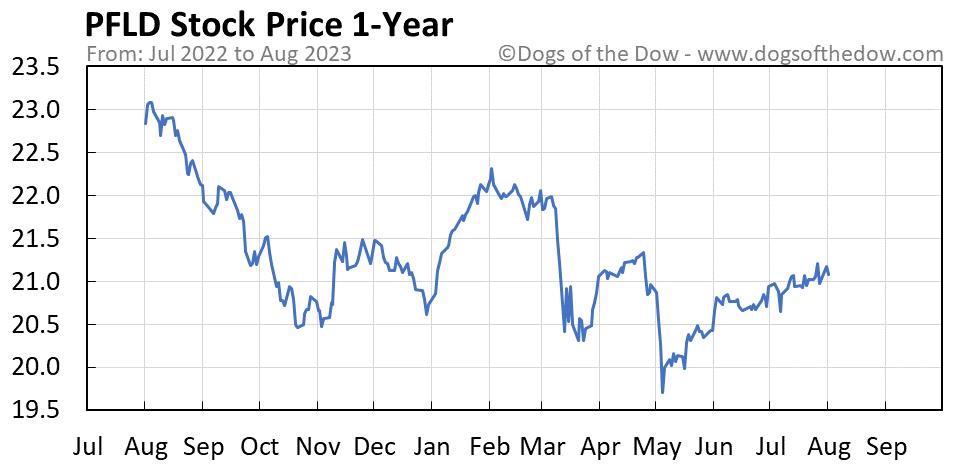 PFLD 1-year stock price chart