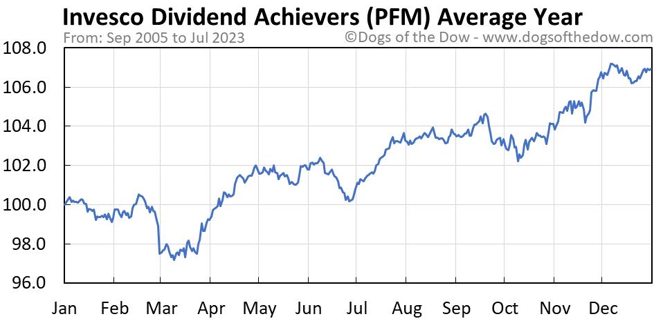 PFM average year chart