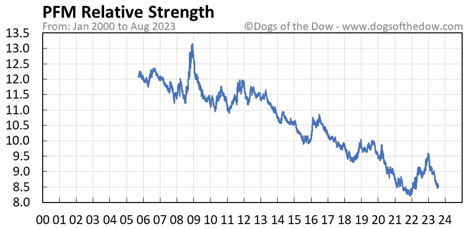PFM relative strength chart