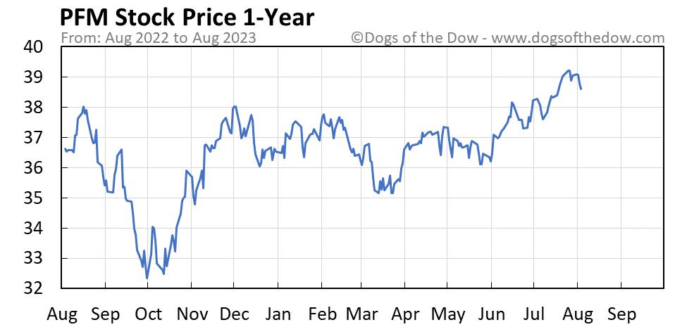 PFM 1-year stock price chart