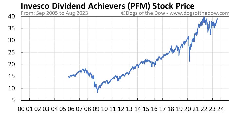 PFM stock price chart