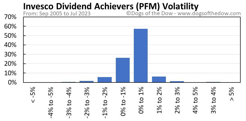 PFM volatility chart