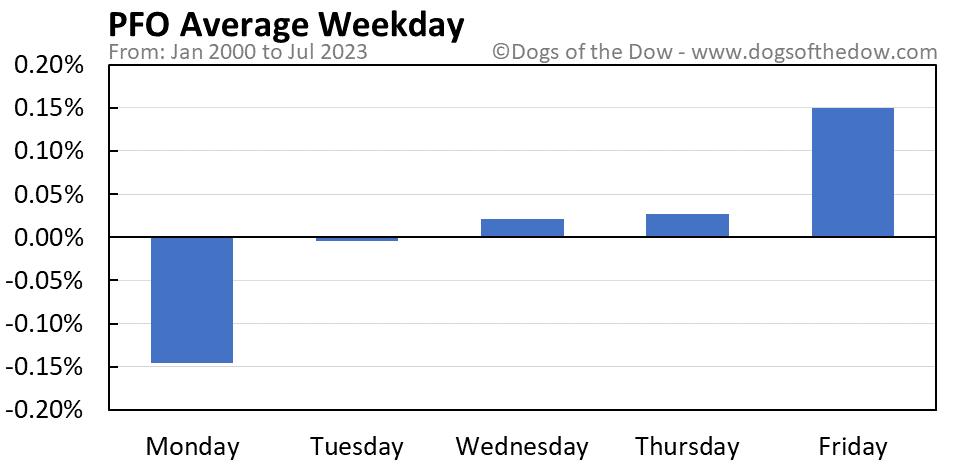 PFO average weekday chart