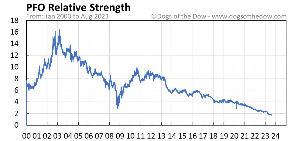 PFO relative strength chart