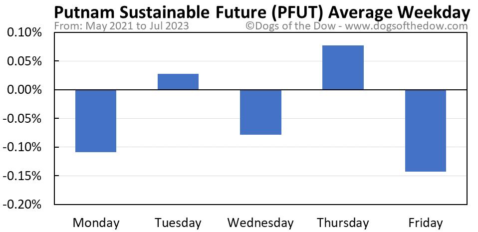 PFUT average weekday chart