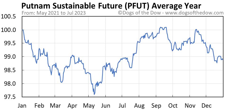 PFUT average year chart