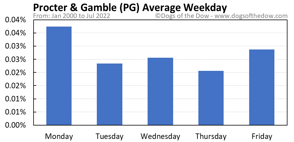PG average weekday chart