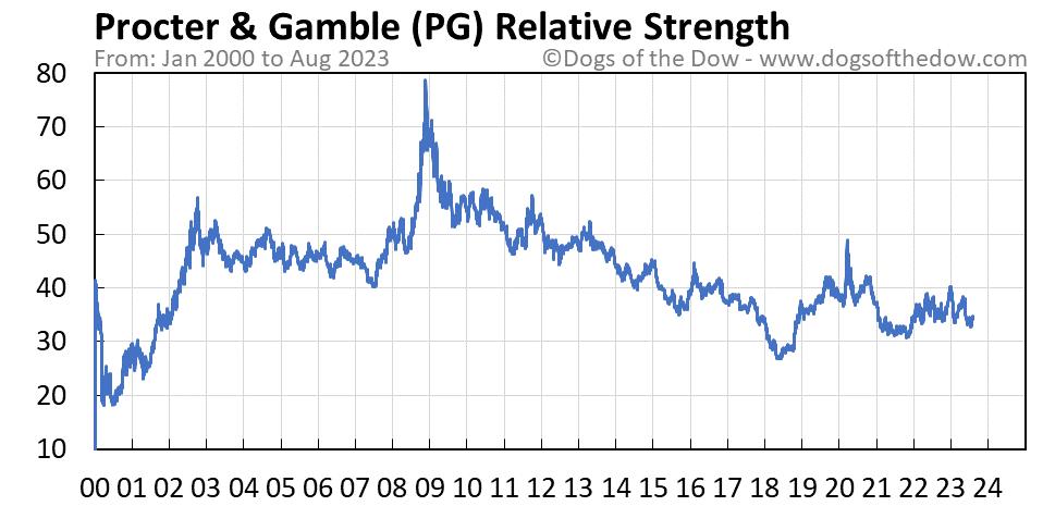 PG relative strength chart