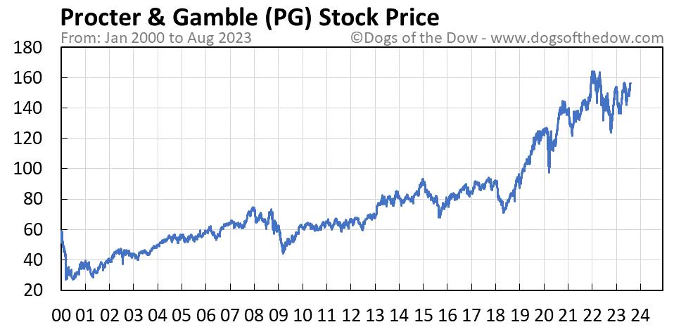 PG stock price chart