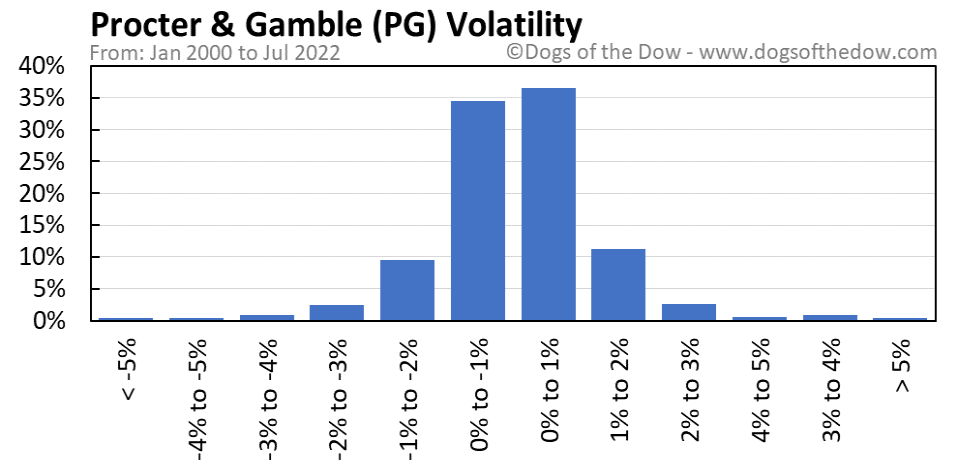 PG volatility chart