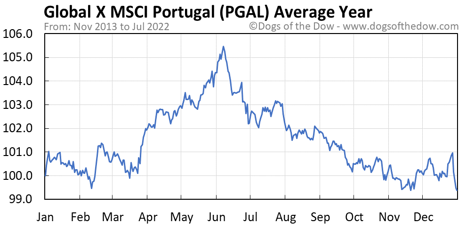 PGAL average year chart