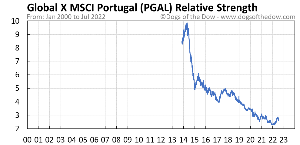 PGAL relative strength chart