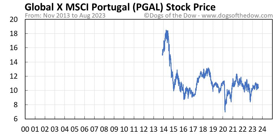 PGAL stock price chart