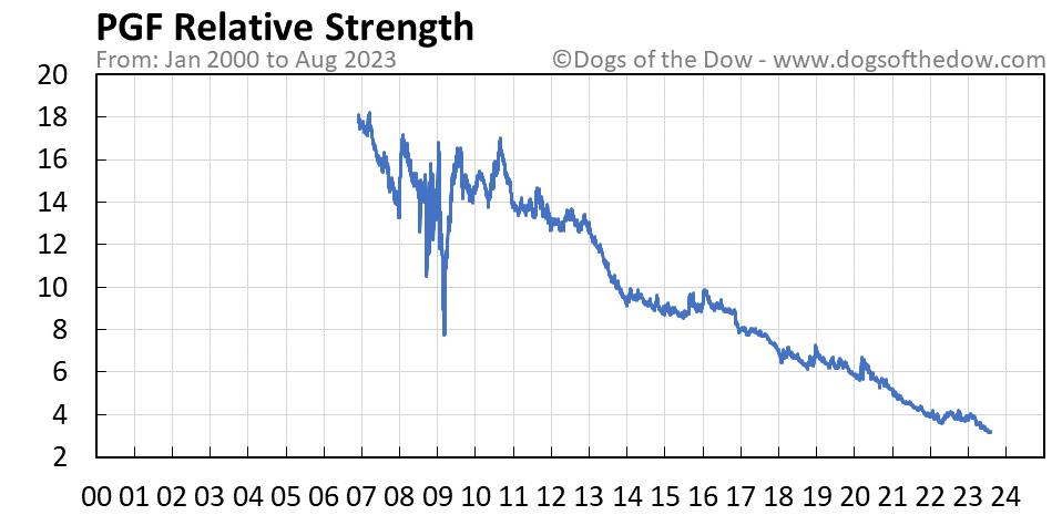 PGF relative strength chart