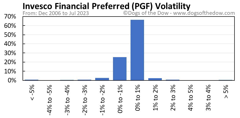 PGF volatility chart