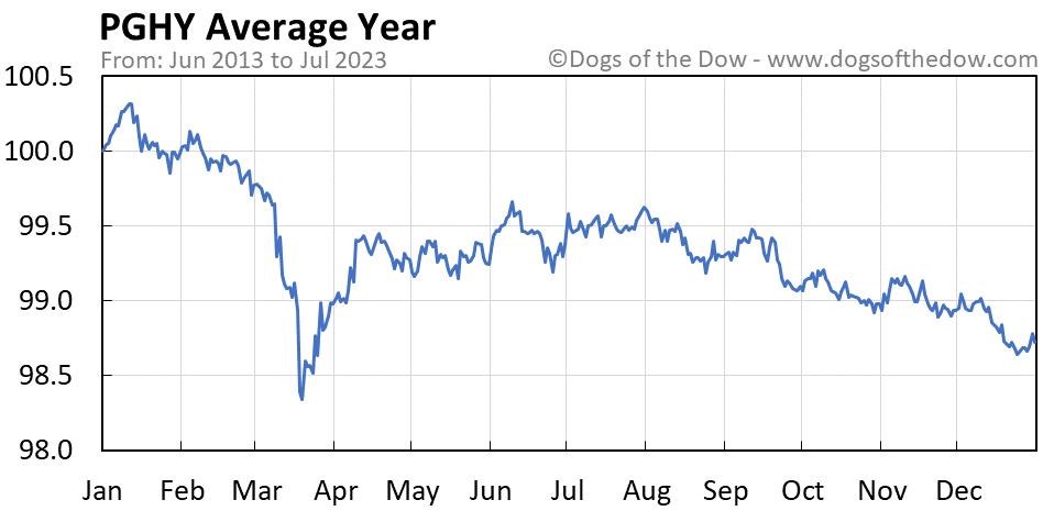PGHY average year chart