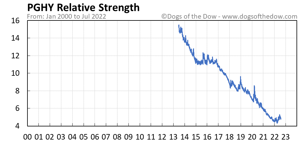 PGHY relative strength chart