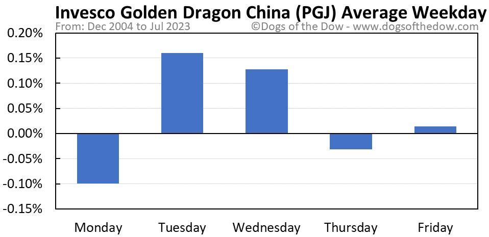 PGJ average weekday chart