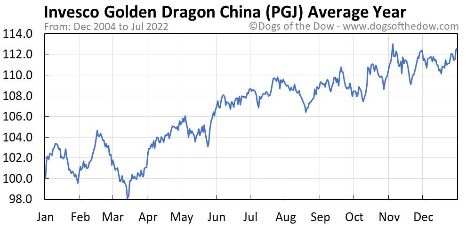 PGJ average year chart