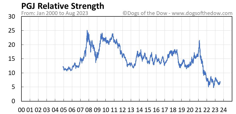 PGJ relative strength chart