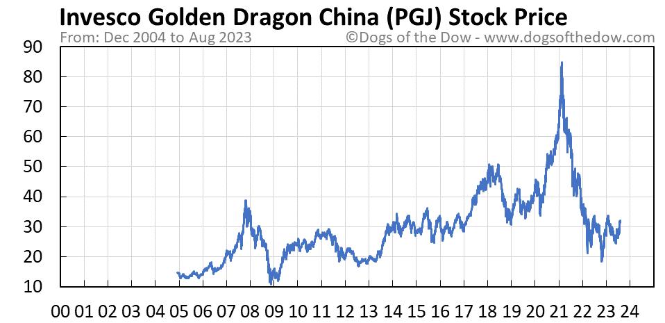 PGJ stock price chart