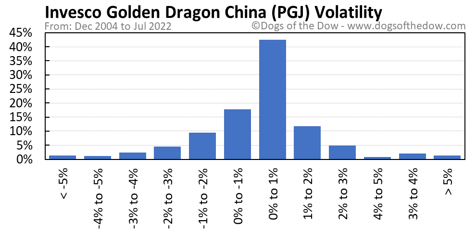 PGJ volatility chart