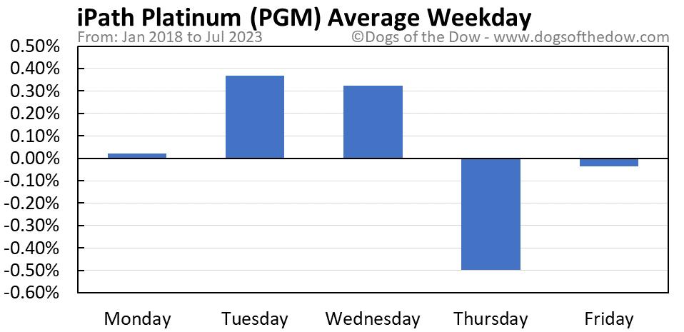 PGM average weekday chart