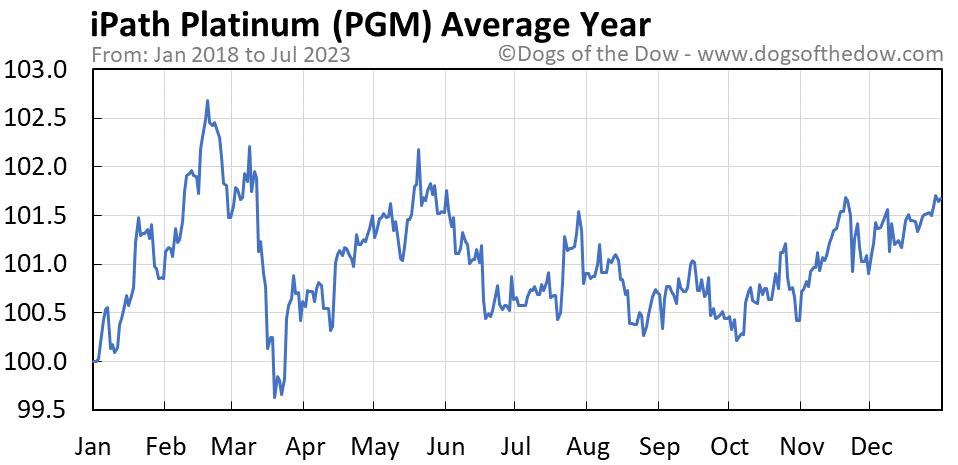 PGM average year chart