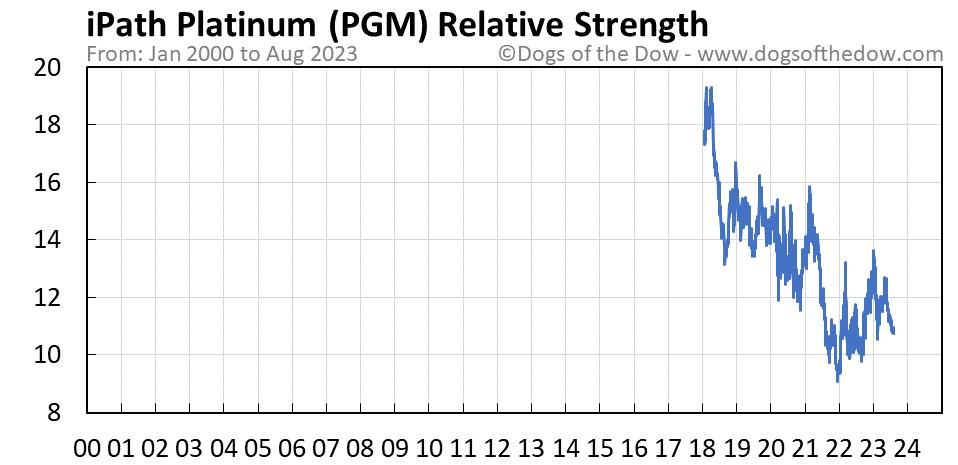 PGM relative strength chart