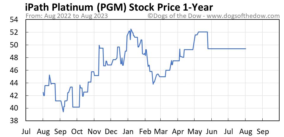 PGM 1-year stock price chart