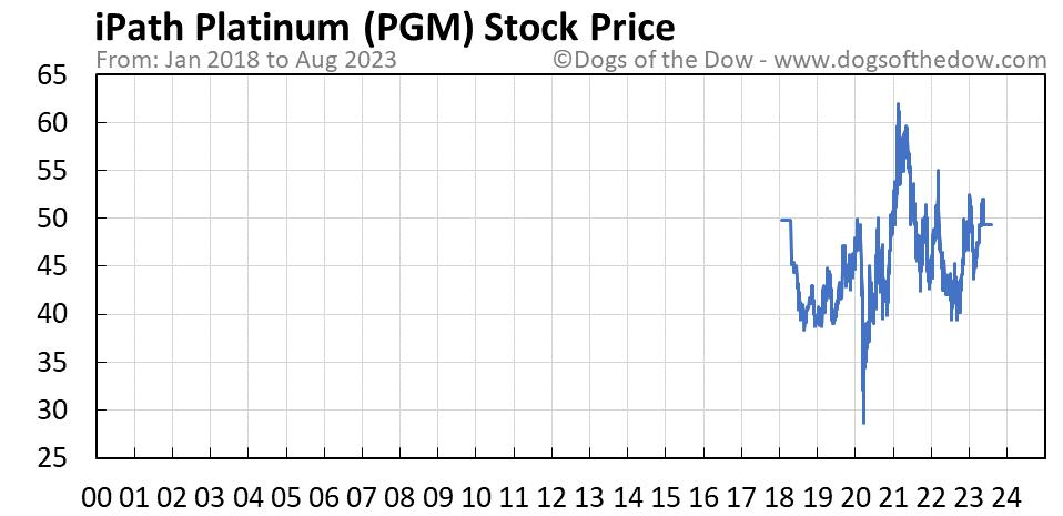 PGM stock price chart