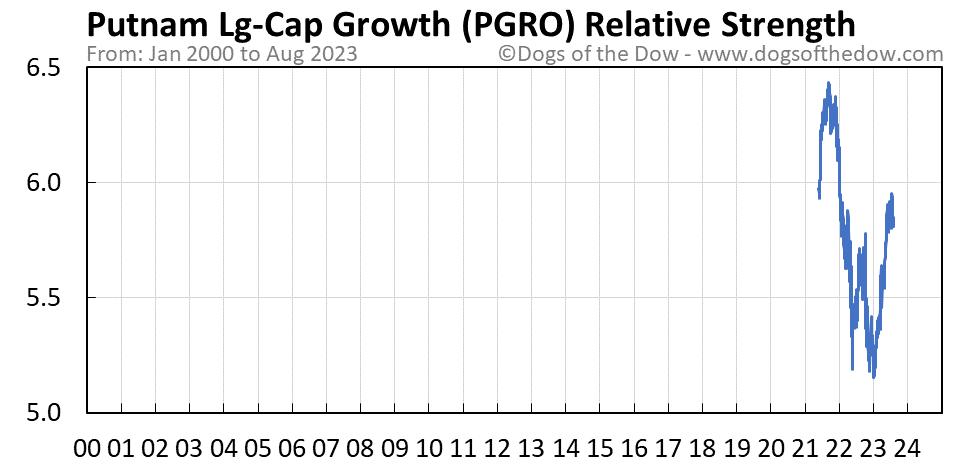 PGRO relative strength chart