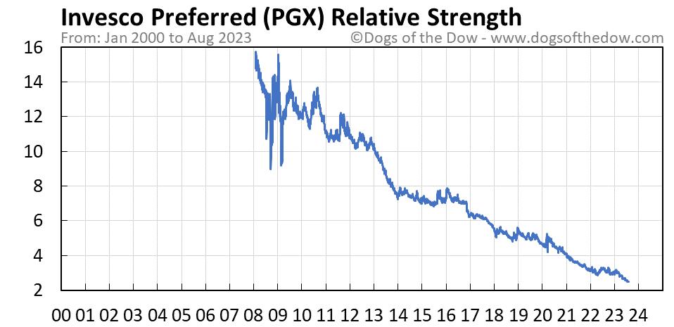 PGX relative strength chart